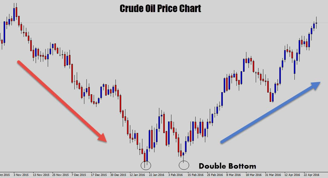 cruide oil price chart