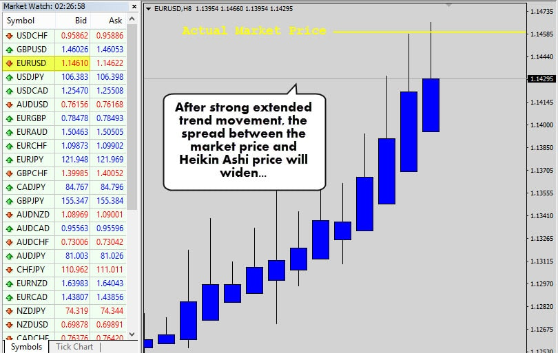 eurusd actual price
