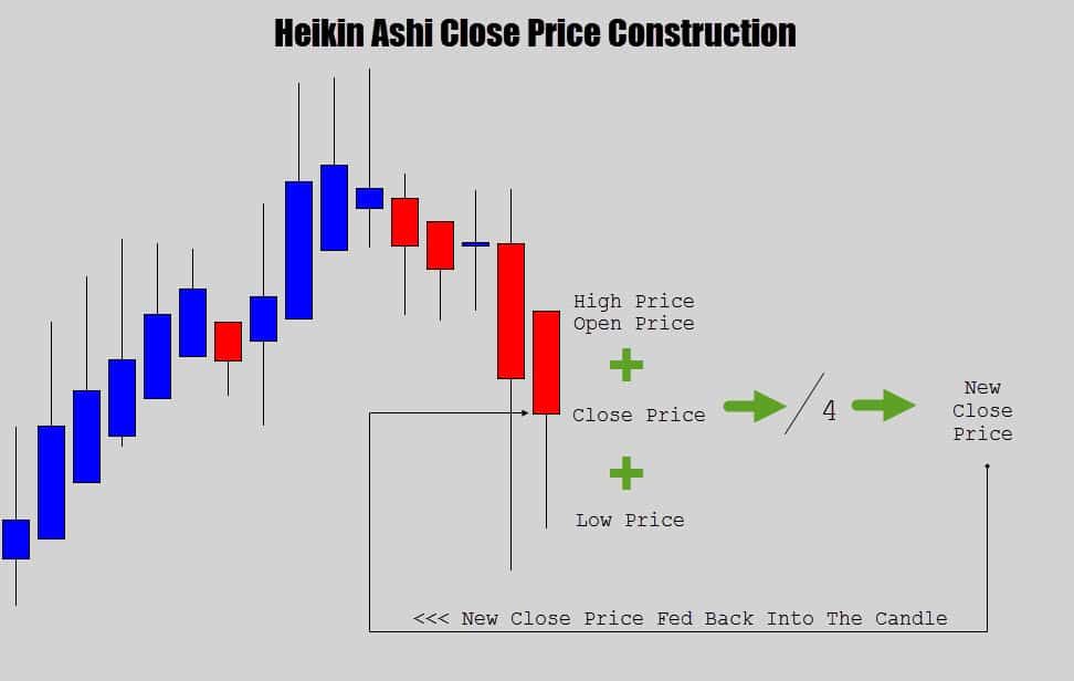 Heikin Ashi close price formula