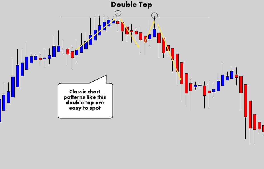 ha double top pattern