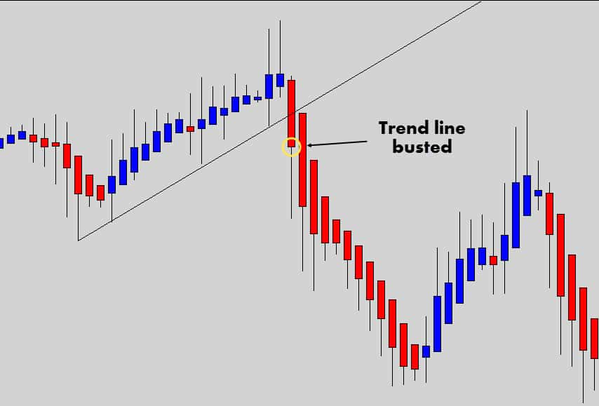 heiken ashi trend line break