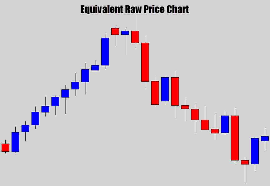 open price example raw chart