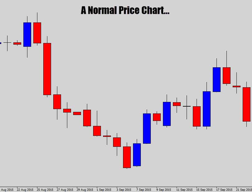 a normal price chart