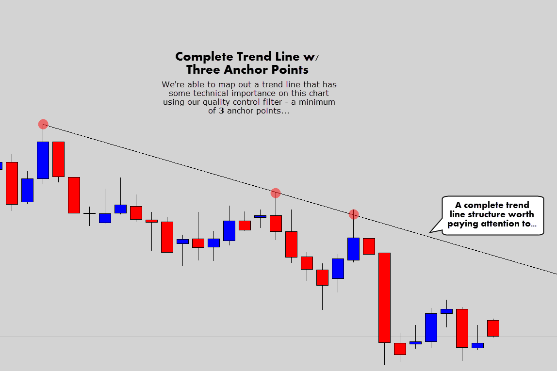 3 anchor points to make a quality trend line