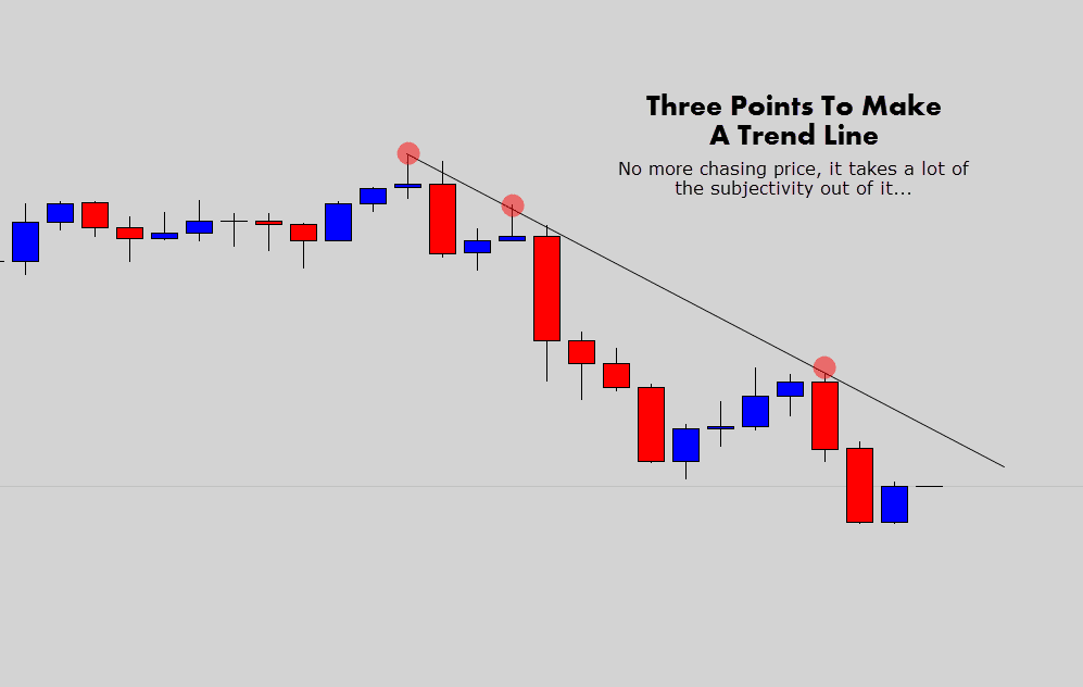 3 point bearish trend line