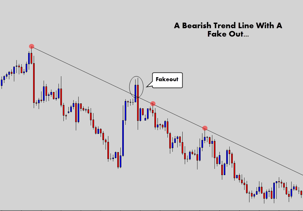 bearish trend line with fake out