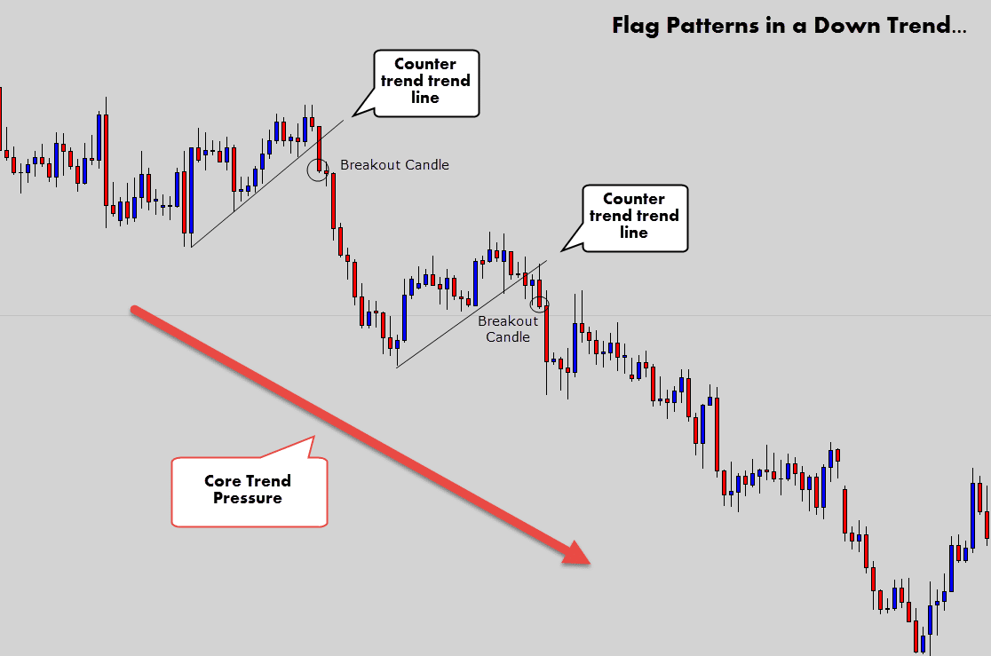 Counter trend forex strategy