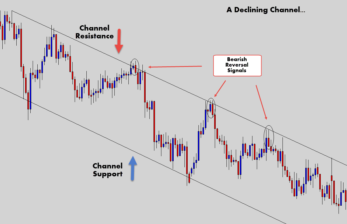 downward channel