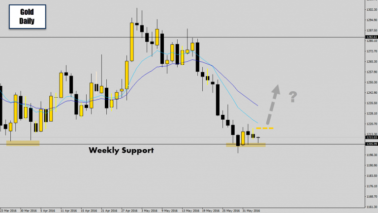Gold @ Weekly Support – Will it bounce? Breakout Trap & Reverse Trigger Pending