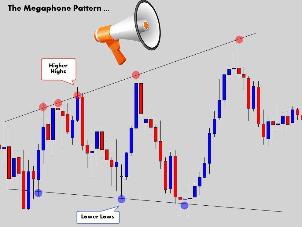 megaphone chart pattern
