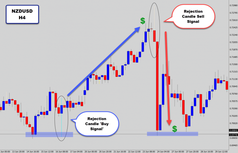 NZDUSD & NZDJPY Drop Bullish Reversal Signals On H4 Chart