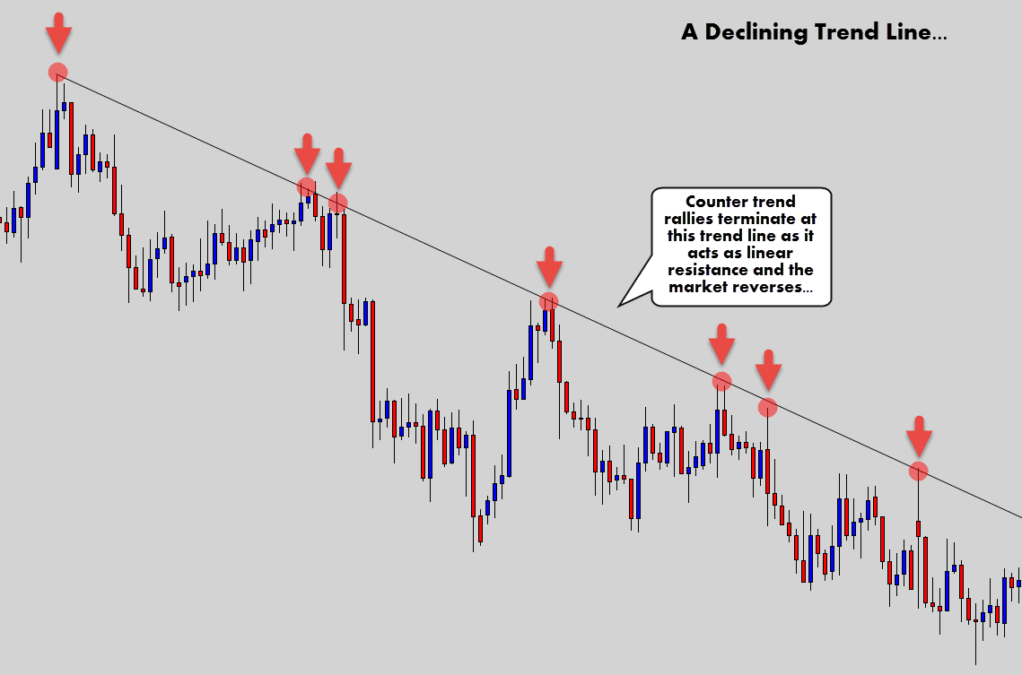 trend line as resistance