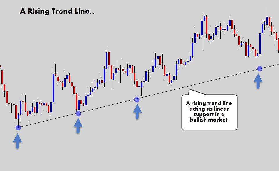 trend line acting as support in bullish market