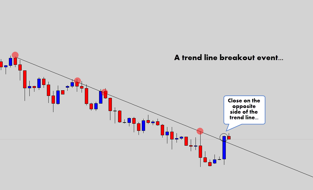 trend line close breakout