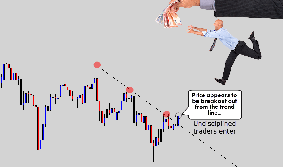 trendline breakout traders jump into