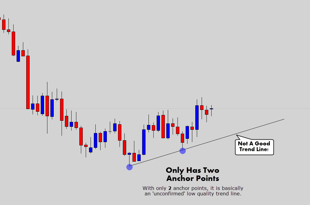 two anchor trend line
