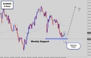 audnzd weekly support price action
