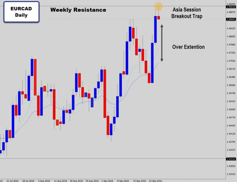 EURCAD Asia Session Fake Out! Looking Overextended & Ready To Drop