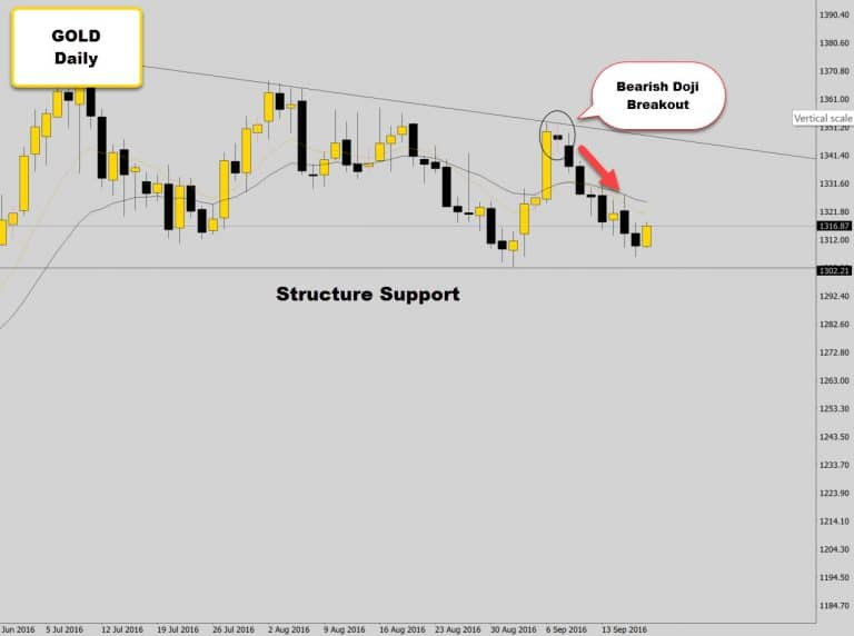 Doji Prints At Structure Level With Indecision – Looking For Bearish Break