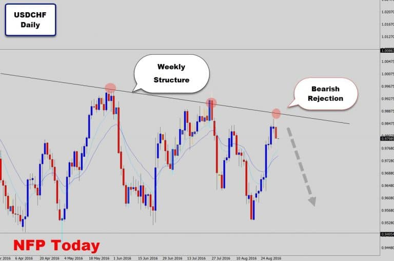 USDCHF Rejects Trend Line Structure and Leaves Big Reversal Signal
