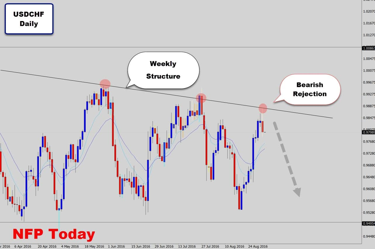 usdchf-trend-line-rejection