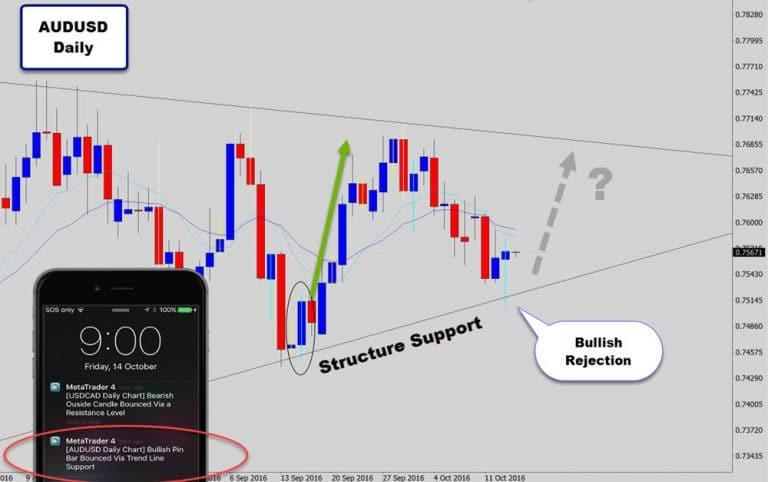 AUDUSD & NZDUSD Drop Bullish Reversal Signals