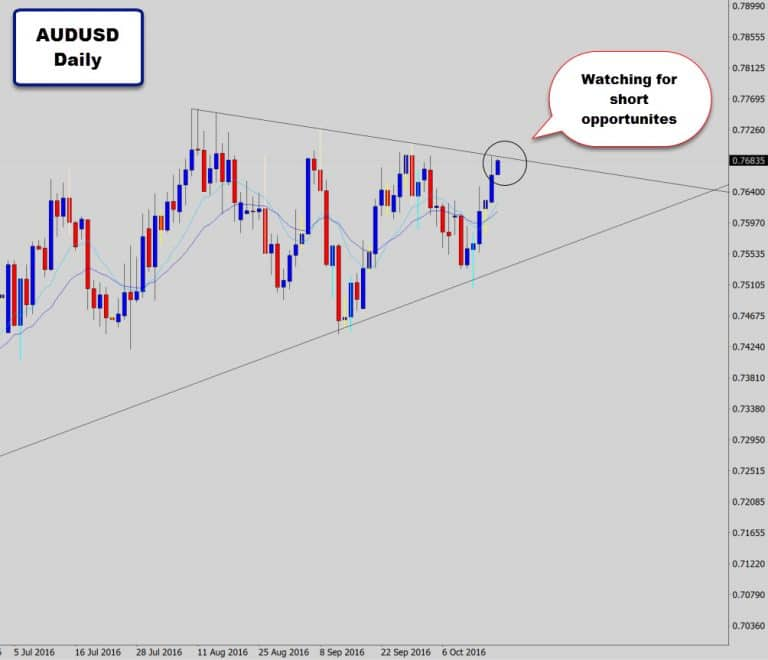 AUDUSD & NZDUSD Approaching Potential Turning Points – Watching for Reversal Signal