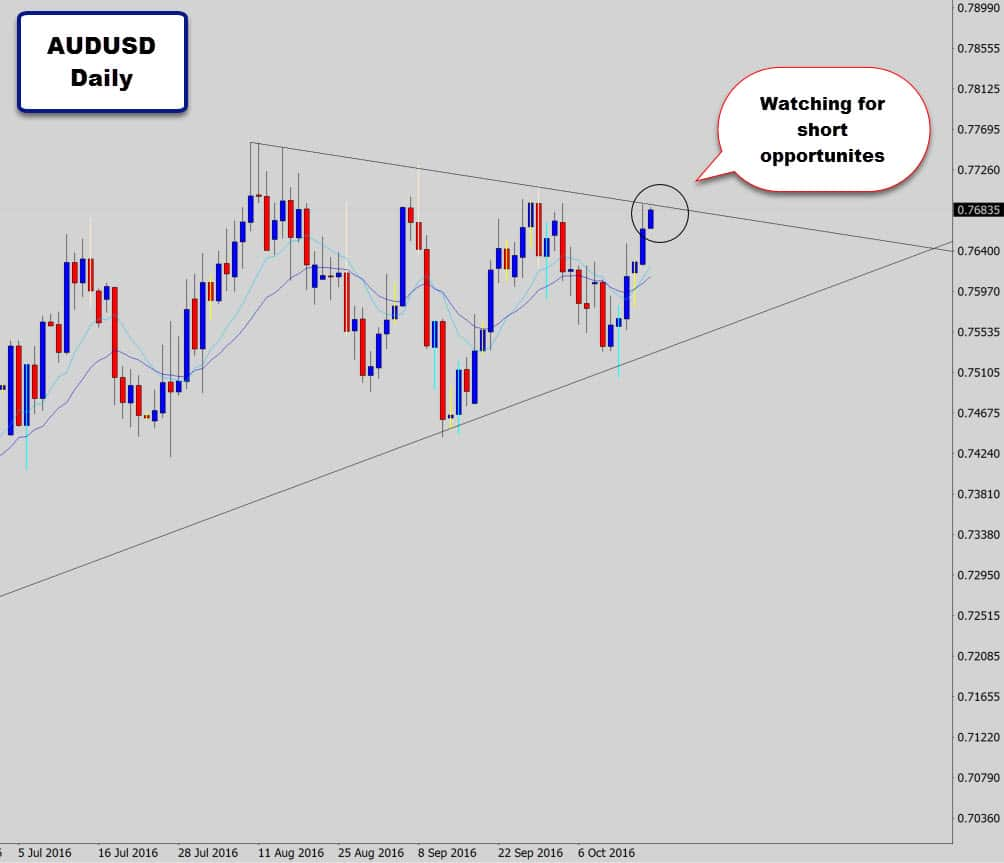 audusd-daily-waiting-for-short