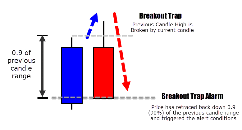 bearish breakout trap and reverse event