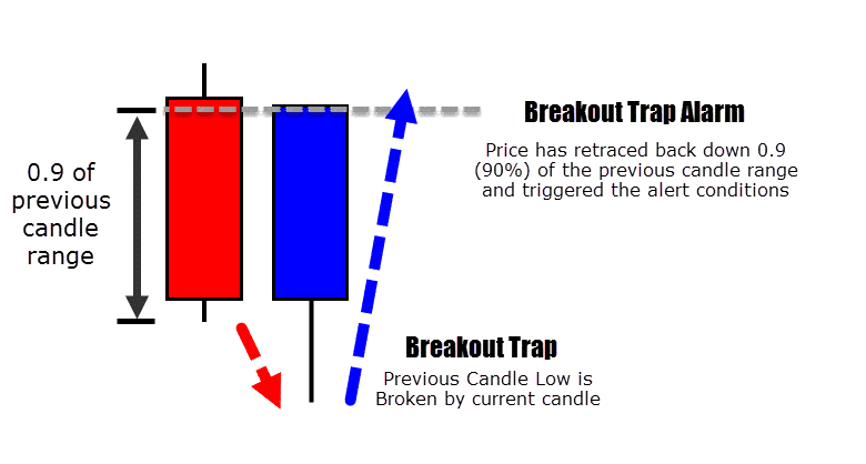 bullish breakout trap conditions
