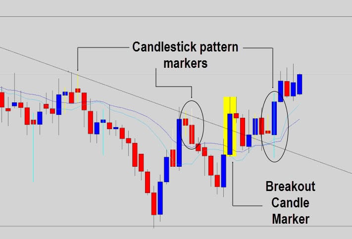 candlestick-pattern-markers