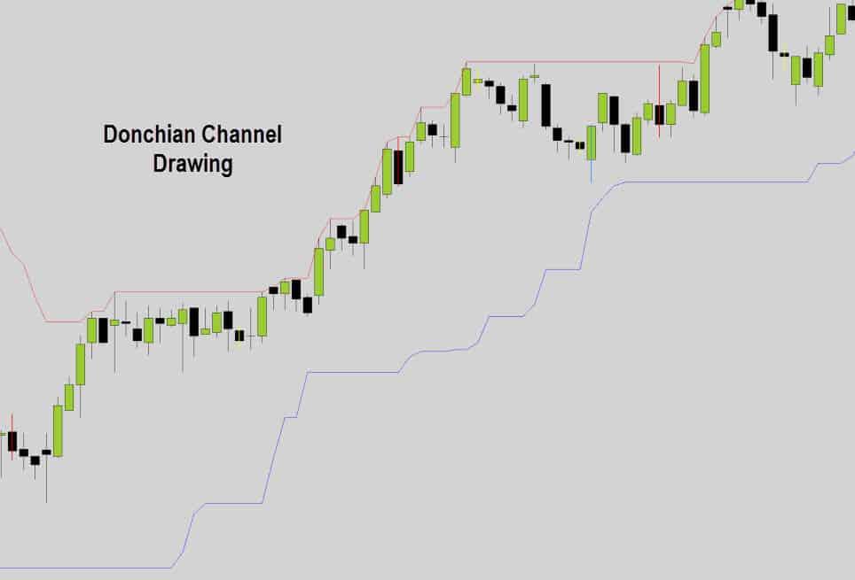 donchian-channel