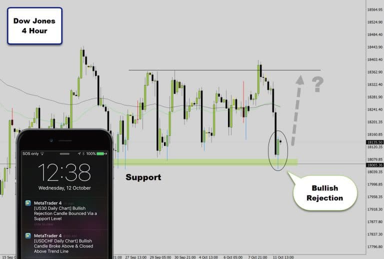 Dow Jones Bullish Rejection @ Weekly Level – Will Support Hold?