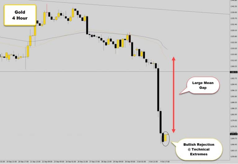 Gold at Technical Extremes – Possible Bullish Mean Reversion Opportunity