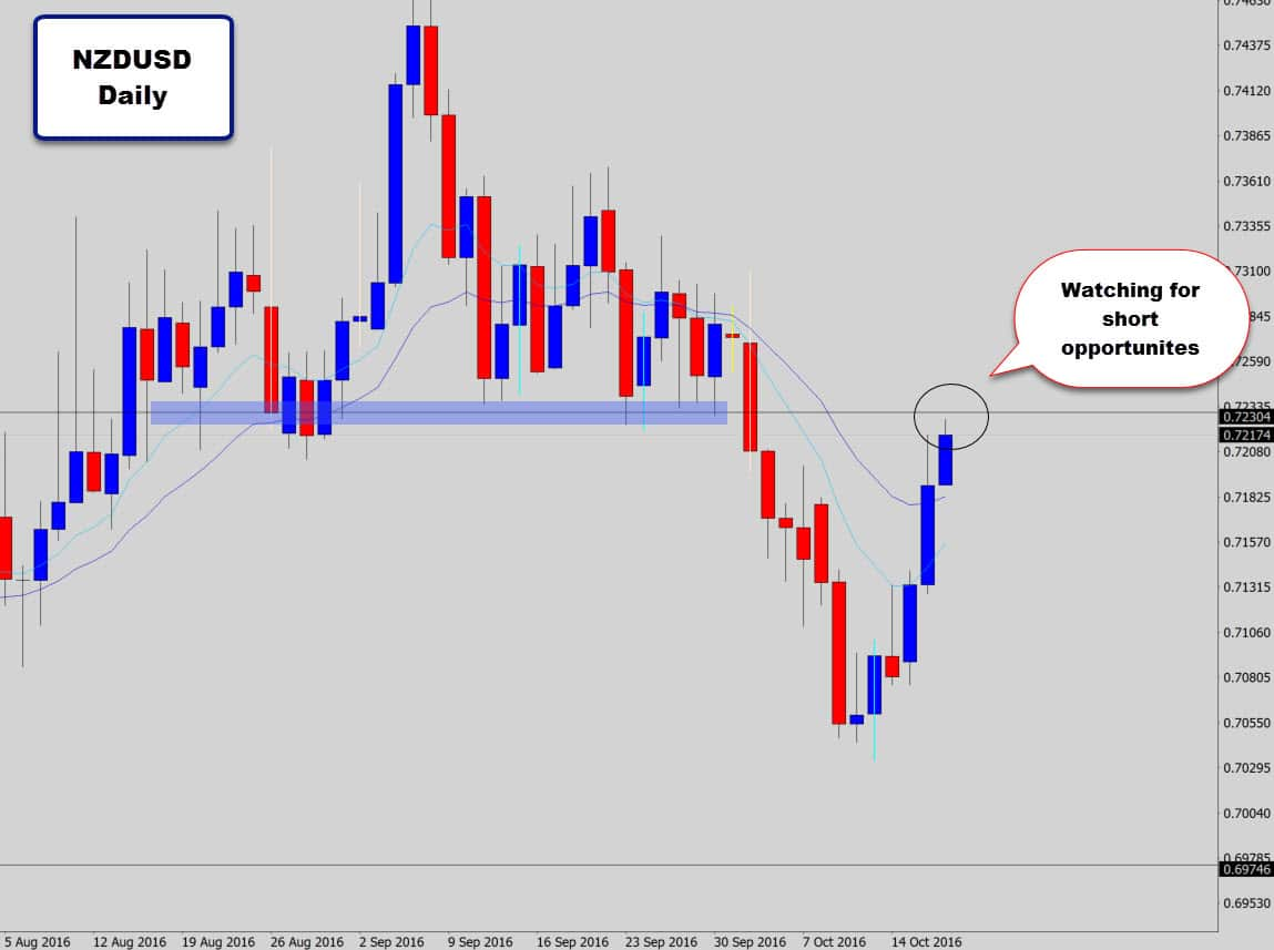 nzdusd-watching-for-shorts