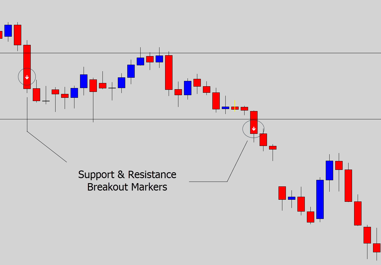 support resistance markers
