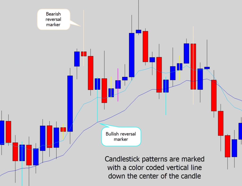vertical candlestick markers