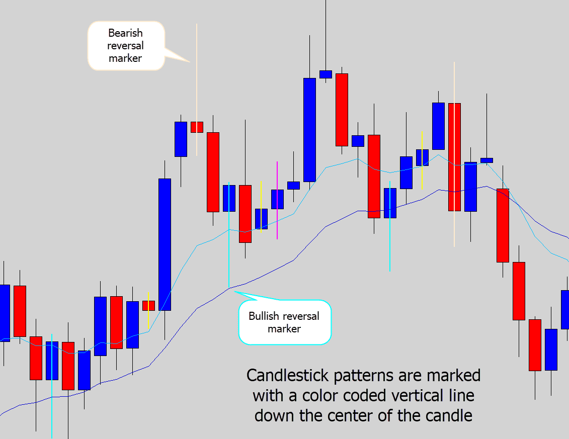 Awesome Candlestick Pattern Recognition Indicator - MT4 Battle Station