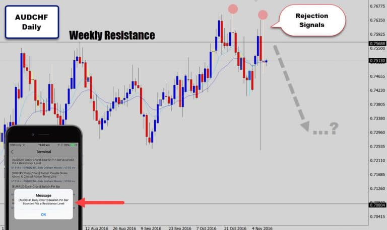 AUDCHF Rejects Weekly Resistance Again Printing Another Pin Bar