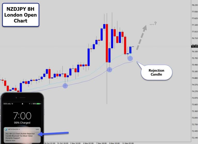 NZDJPY 8 Hour London Open Candlestick Chart – Bullish Reversal Signal!
