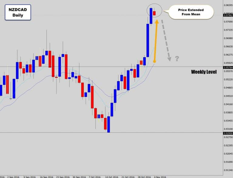 NZDCAD Primed For Mean Reversion After Exploding Through A Weekly Level