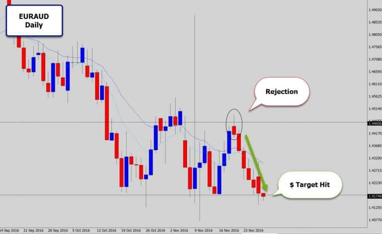 EURAUD Simple Range Play – Rejection Off Range Top