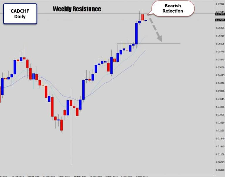 CADCHF Rejects A Weekly Resistance with Bearish Reversal Signal