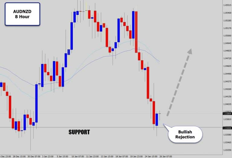 AUDNZD 8 Hour Bullish Reversal Signal Printed On Strong Support