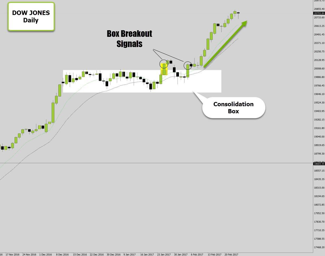 dow breakout fake out