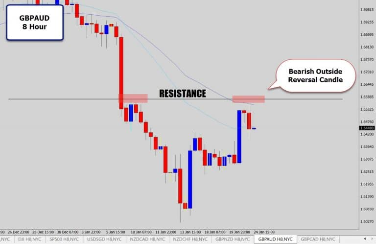 GBPAUD 8 Hour Chart Drops A Bearish Reversal Candle Via Resistance