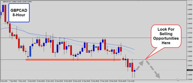 GBPCAD  Setting UP For A Retest of Broken Range Support
