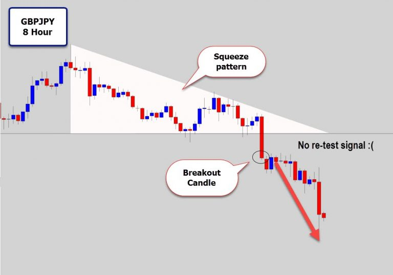GBPJPY Violates Structure Support – Looking For Bearish Continuation Signals