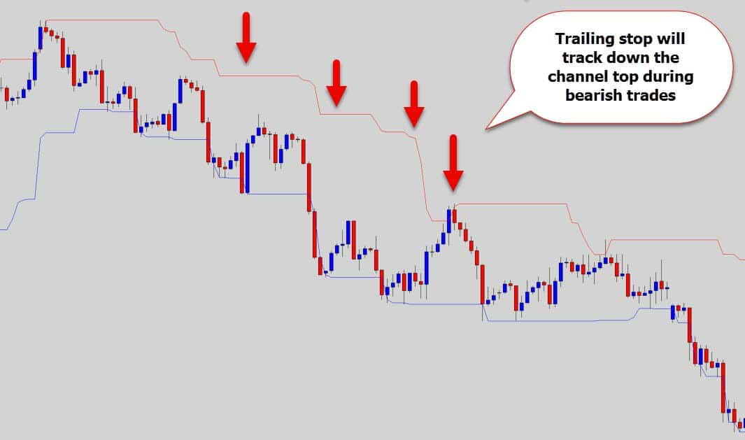 Forex stop loss trailing