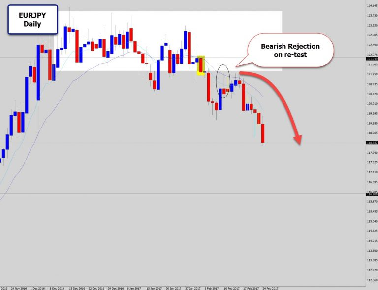 EURJPY Breaks & Re-Tests Consolidation Structure – Bearish Rejection Signal